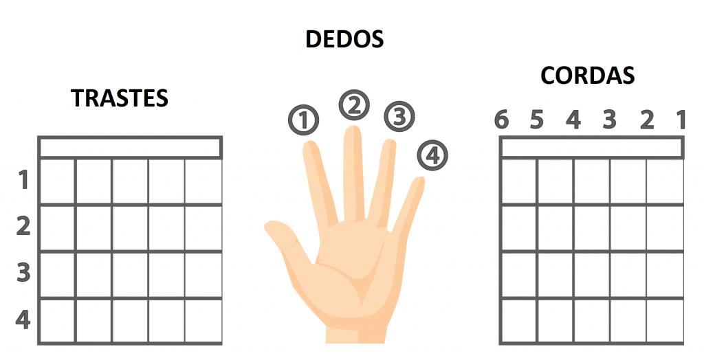 aula de violão para iniciante