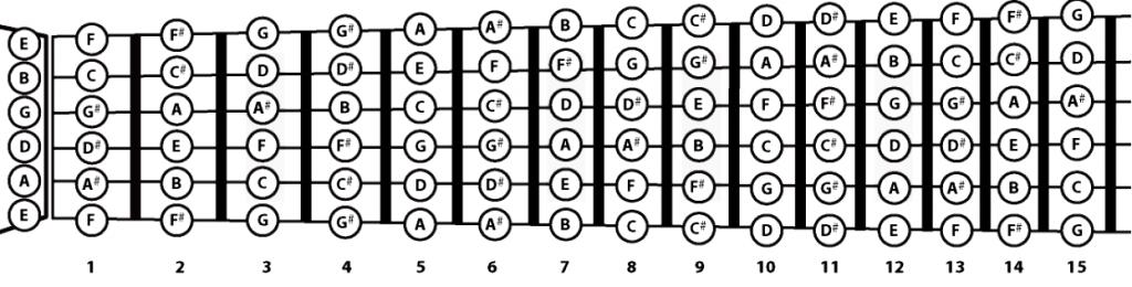 notas no braço do violão tocando com estilo